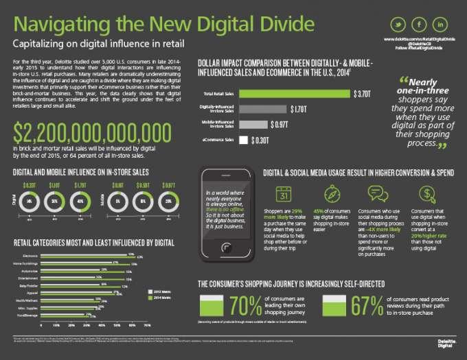 Digitale Kluft zwischen Shoppern und Handel