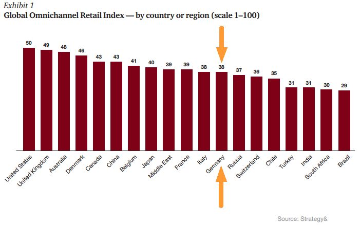 global-omnichannel-retail-index
