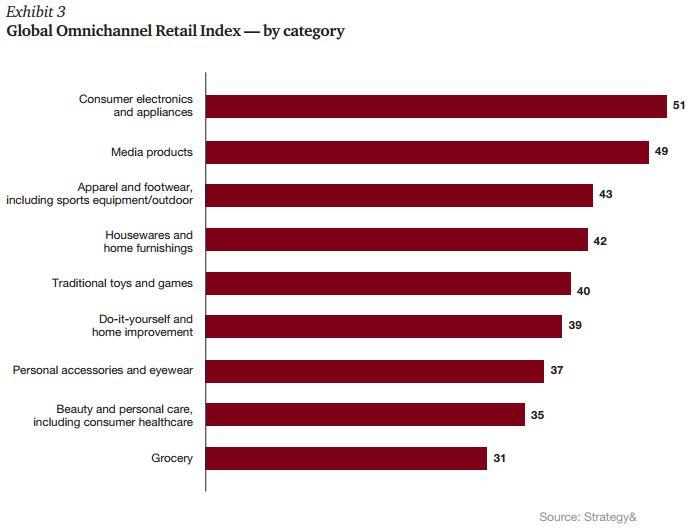 global-omnichannel-retail-index