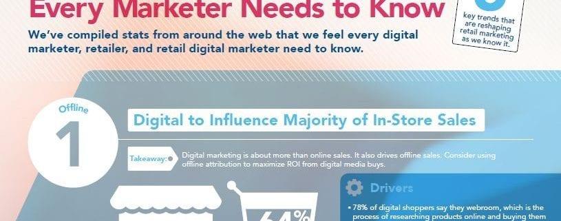 digitale Marketing im Einzelhandel
