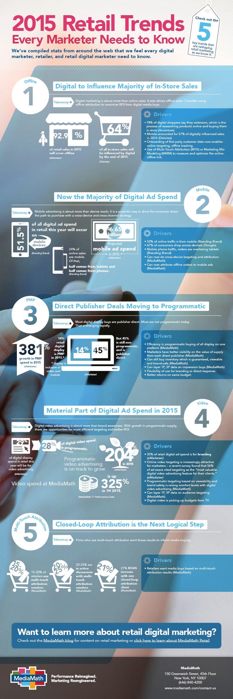mediamath Retail Infografik