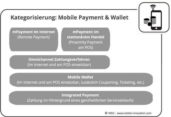 Kategorisierung-Mobile-Payment