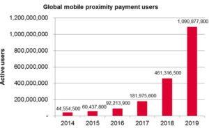 Ovum_mobile_payment_user