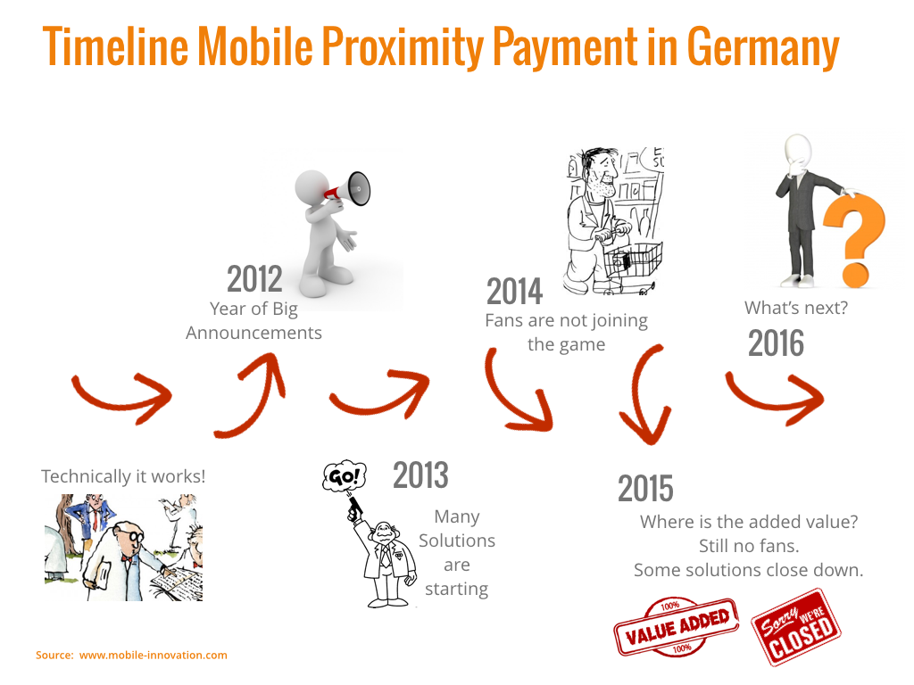 Timeline-Mobile-Payment-Deutschland
