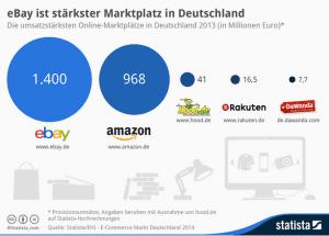 Statista - Marktplätze in Deutschland