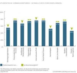 Jobwahlkriterien