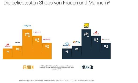 Beliebteste-Shops-bei-Couponnutzung
