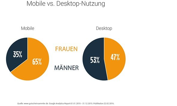 Mobile Nutzung von Coupons