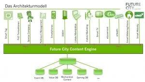 ZdE Podcast #15: SmartSphere, Content Engine oder wie heißt das Betriebssystem des Handels und der Stadt?