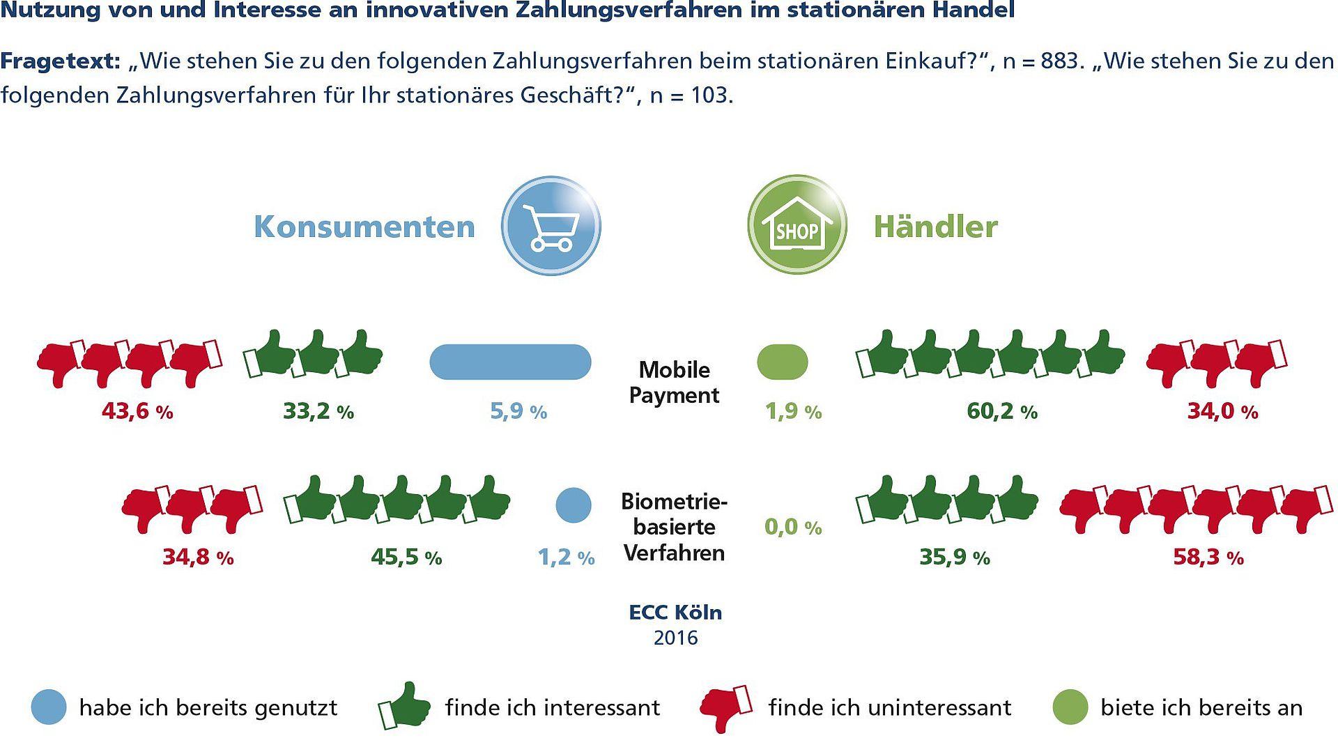 Innovative_Zahlverfahren_im_stationaeren_Handel