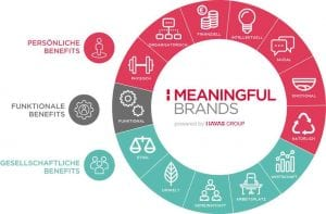 Meaningful Brands 2