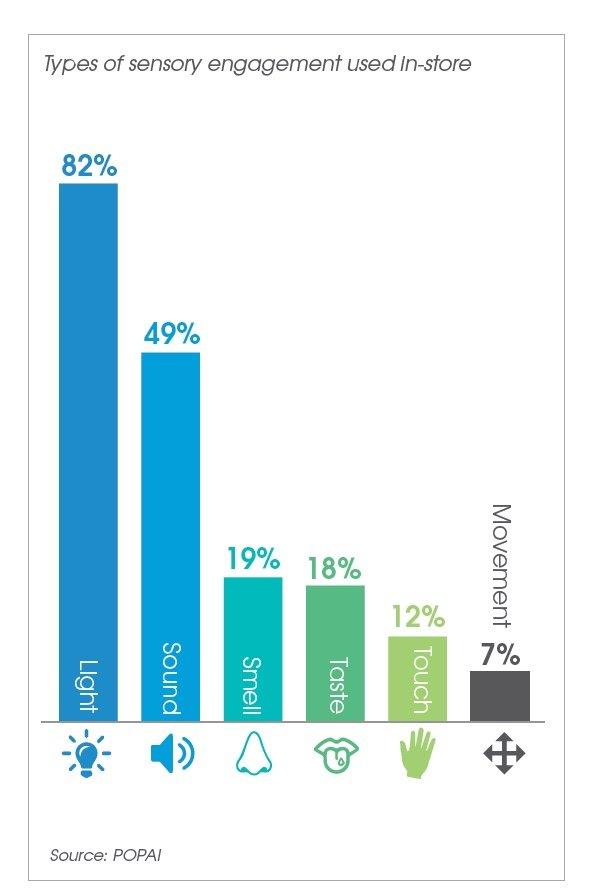 "Neue POPAI Studie ""European Storedits Convenience Sector""5"