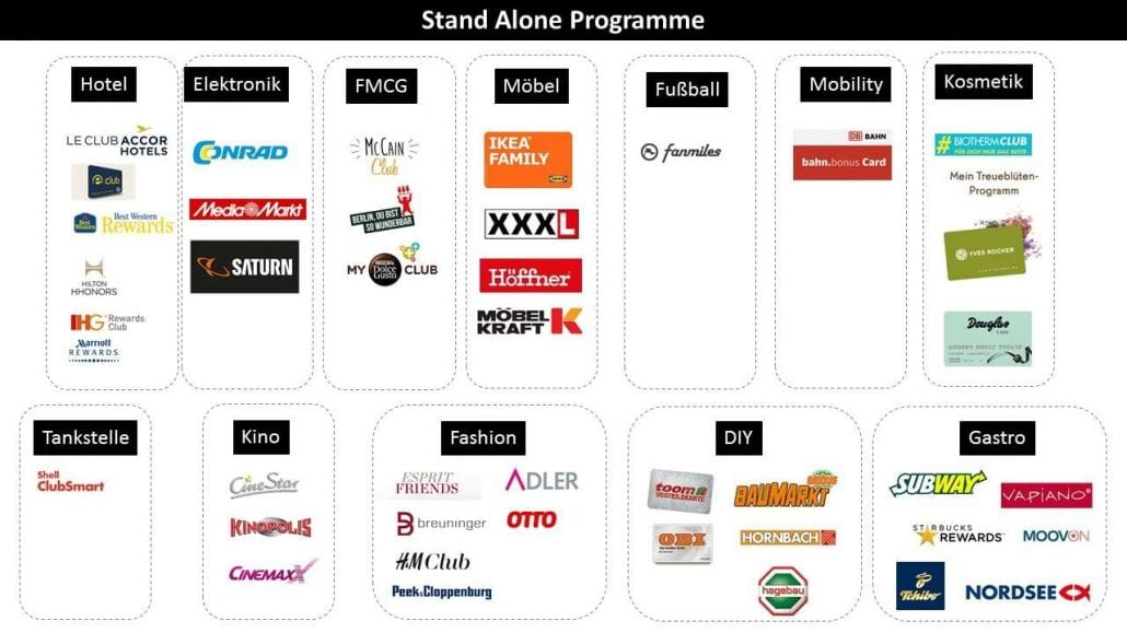 Stand-Alone Loyalty Programme