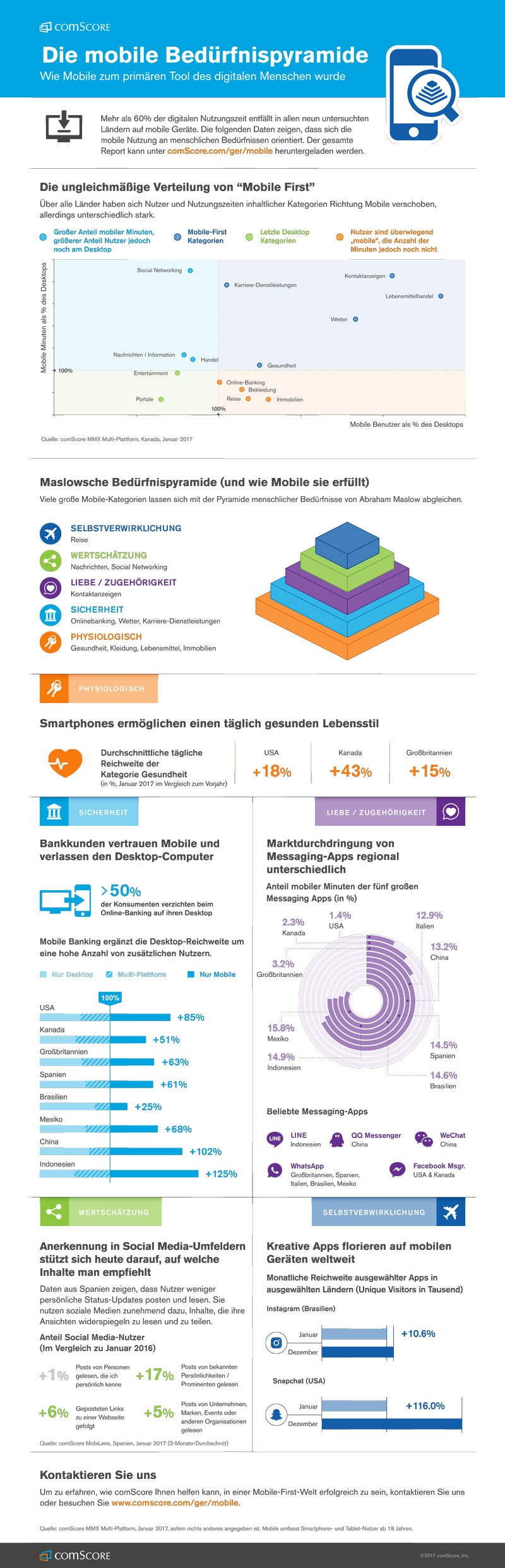 Mobile First Infografik