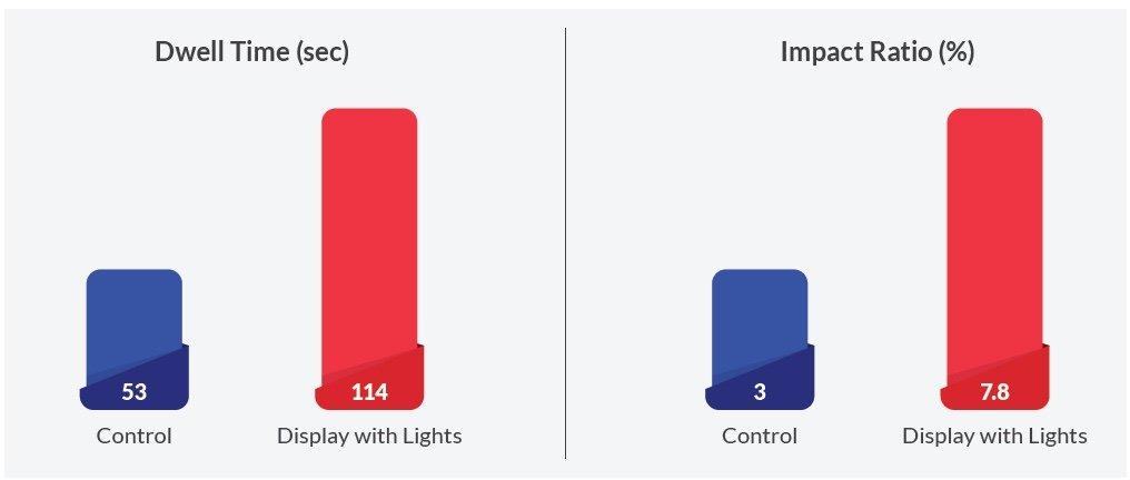 Licht, Bewegung und Sound 3