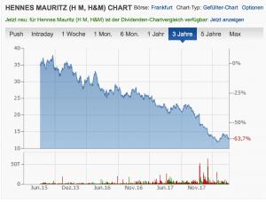 Online verpennt: Der Niedergang des Modegiganten H&M!