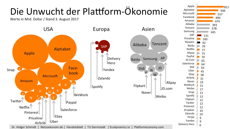 Plattform Ökonomie