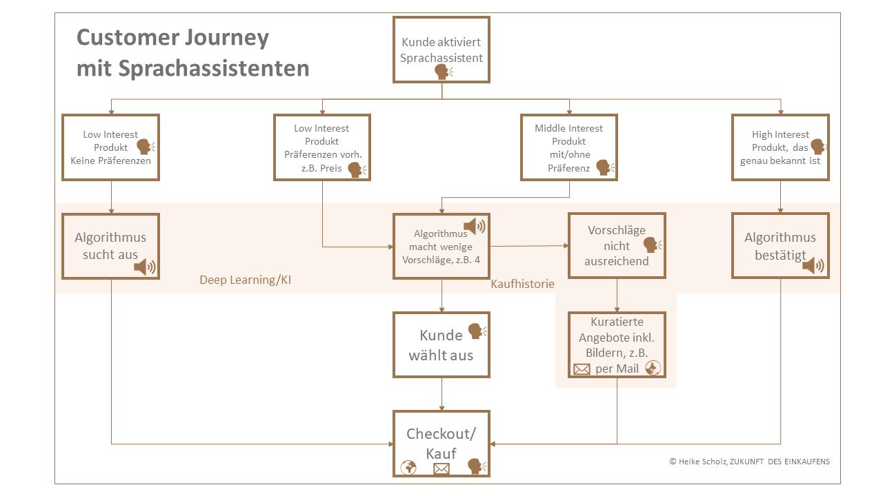 Customer Journey Sprachassistenten