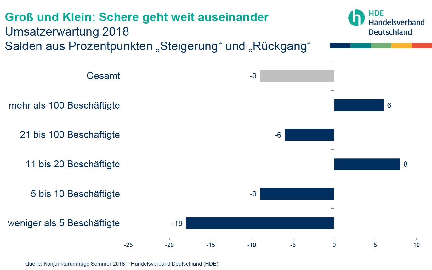 Umsatz Deutschland