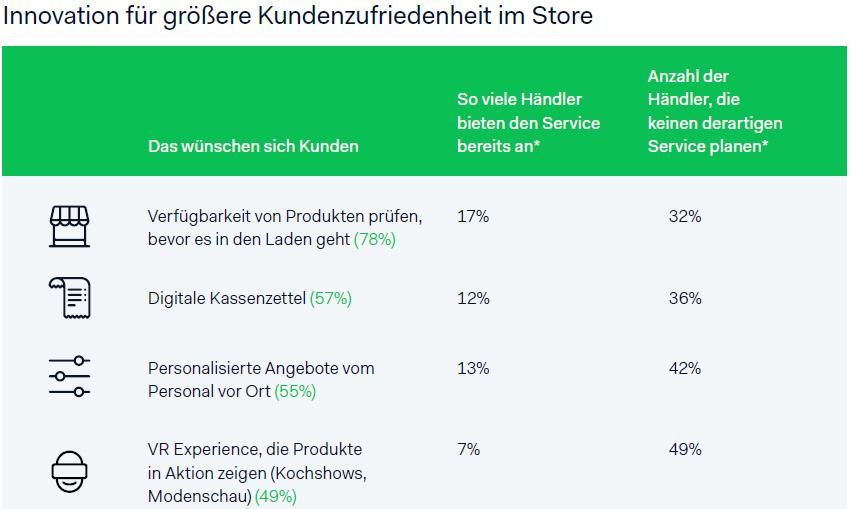 Stationärer Einzelhandel Innovation Kundenzufriedenheit