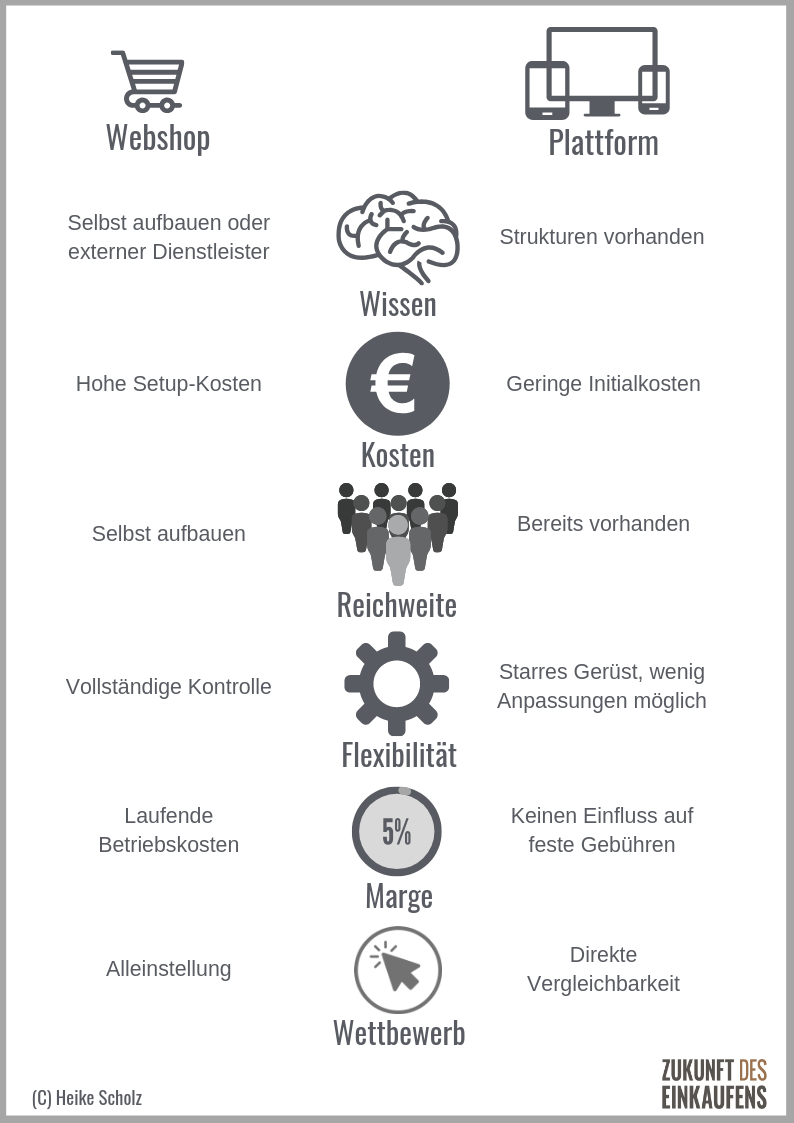 Infografik Webshop vs Plattform