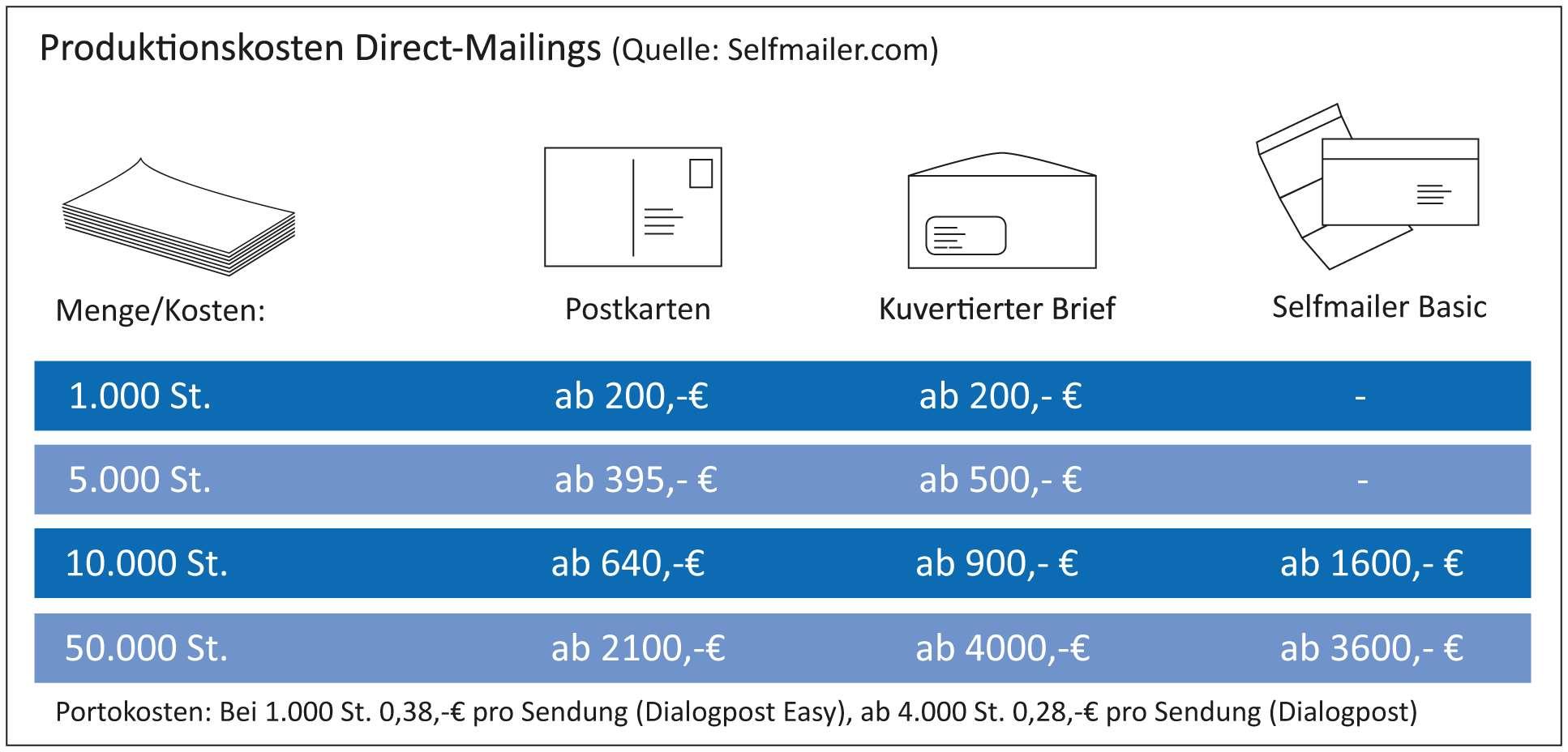 Produktionskosten Dírect Mail