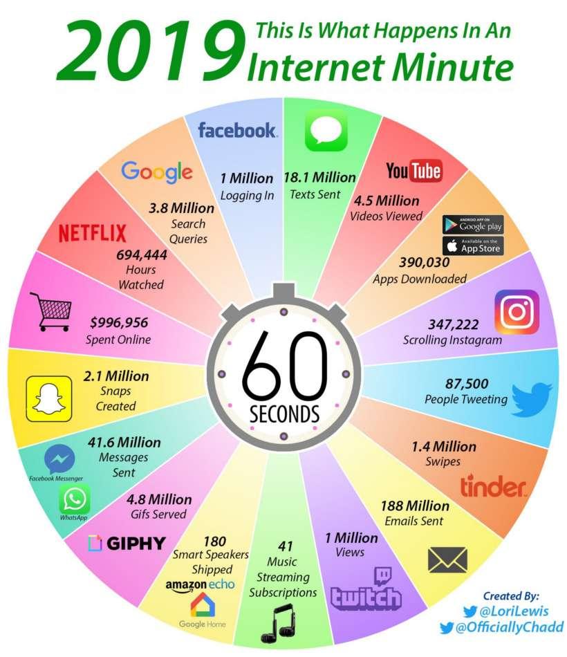 internet-minute-2019