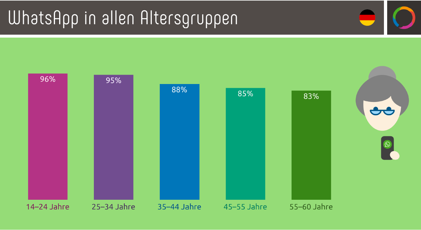 WhatsApp in allen Altersgruppen
