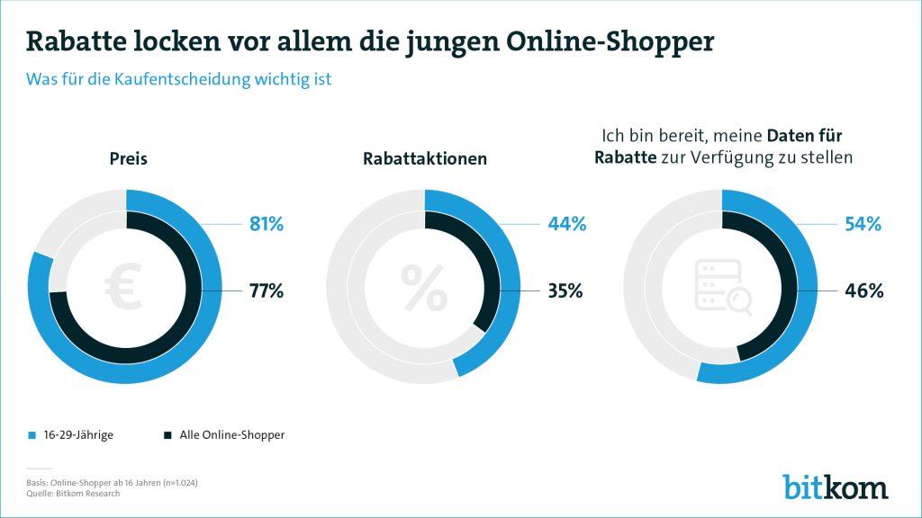 Rabatte Online Shopper