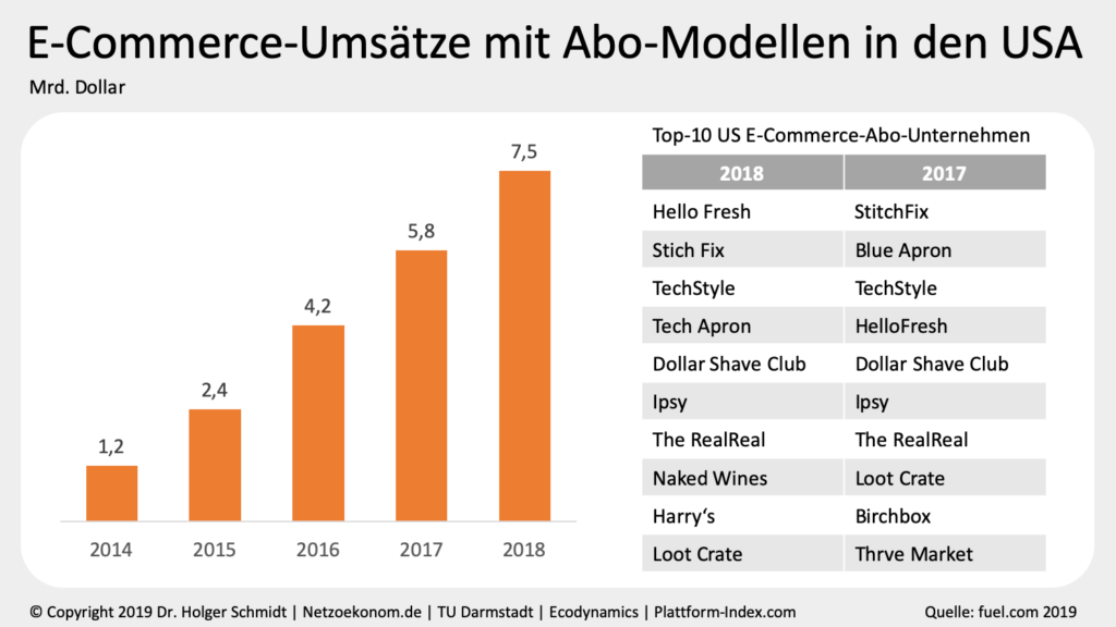 ECommerce-Umsätze mit Abo-Modellen in den USA
