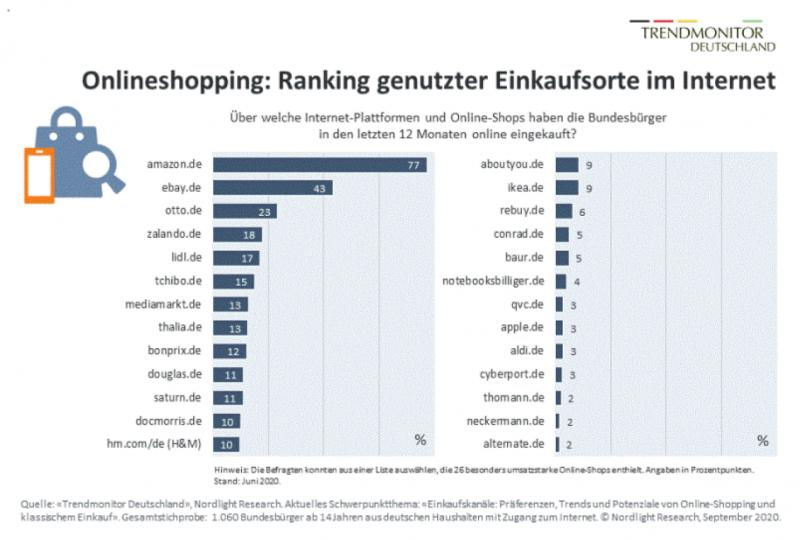 Online Shops Ranking