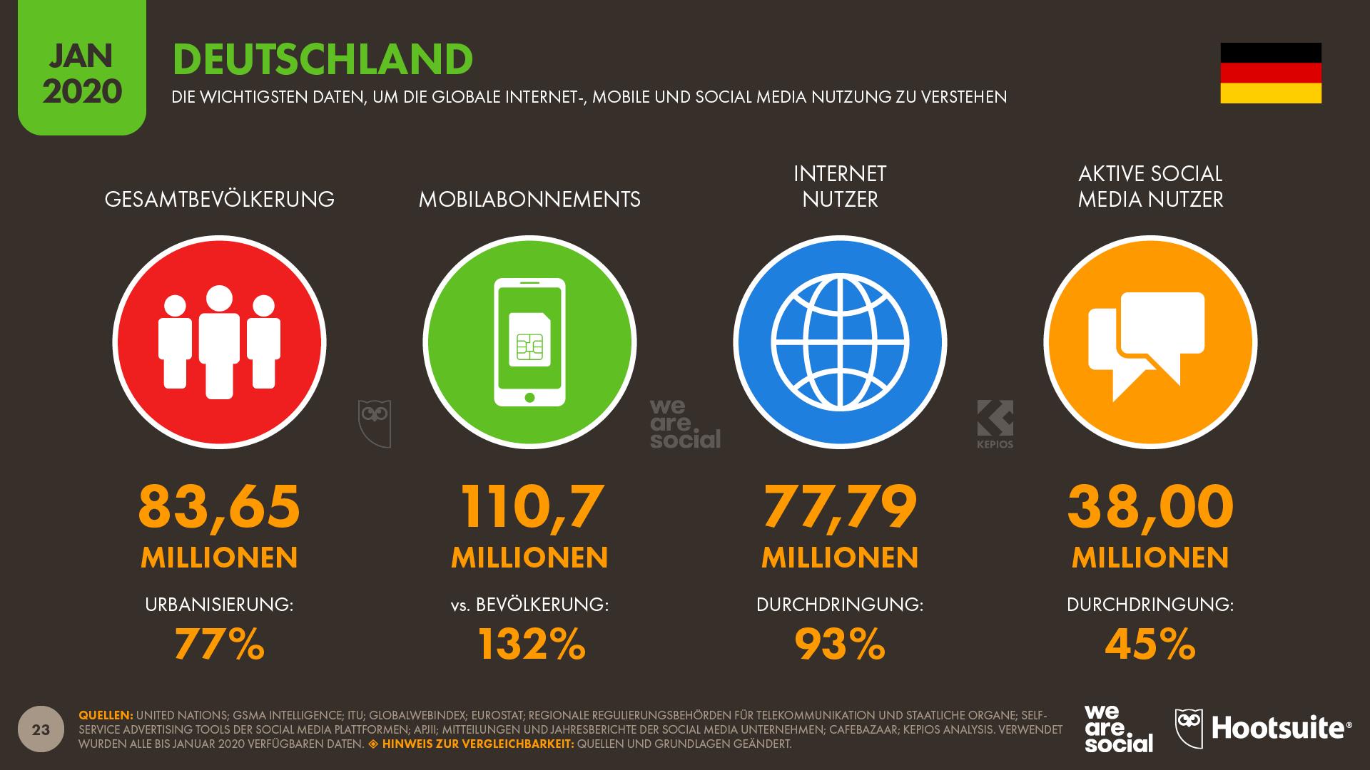 Social Media Marktdurchdringung Deutschland
