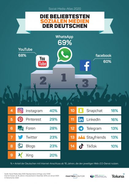 Beliebteste Social Media Plattformen