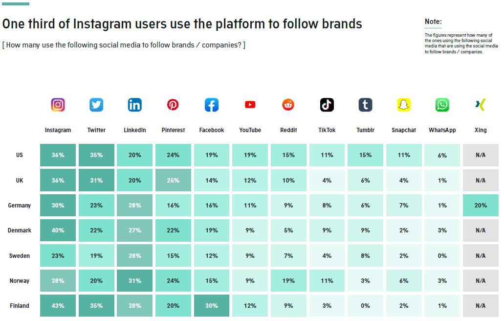 Social Media Marken