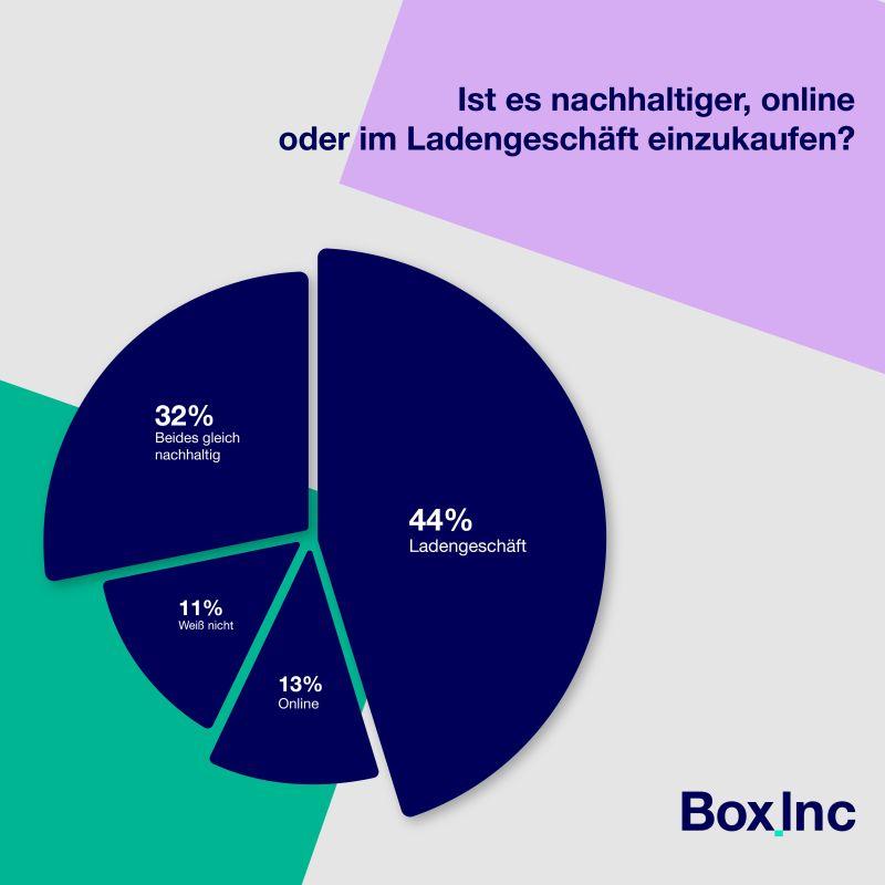 nachhaltigkeit-online-handel
